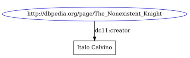 Linked Data - Fontistoriche