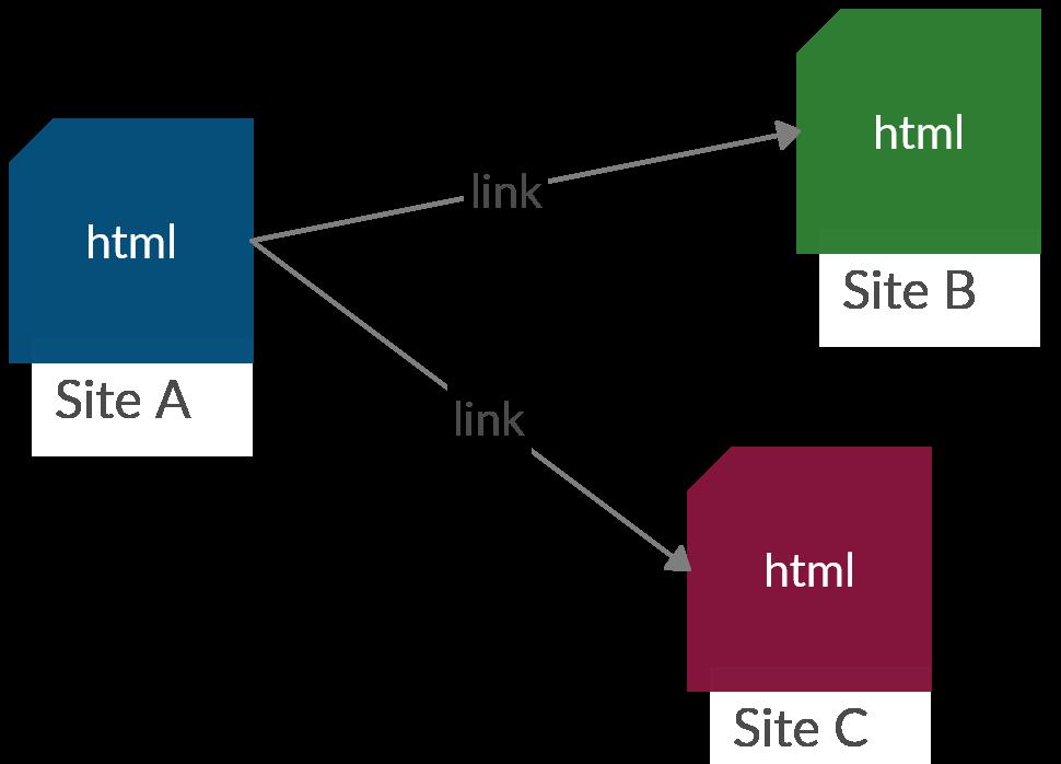 Web di documenti
